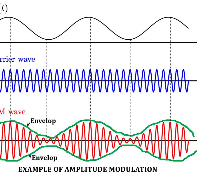 What is AM Modulation (Amplitude Modulation)? – Need of Modulation