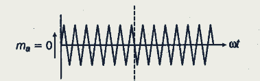 modulation index at m=0
