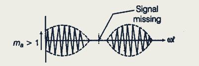 modulation index at m>1