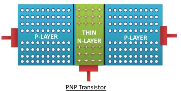 PNP transistor Construction