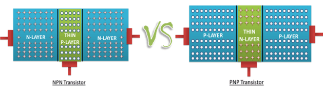 difference between NPN and PNP transisor construction