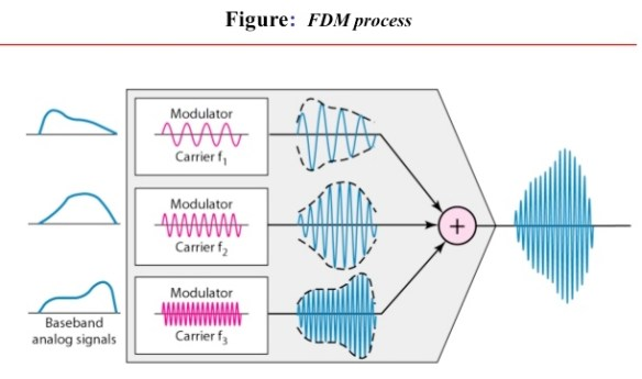Differece between TDM and FDM