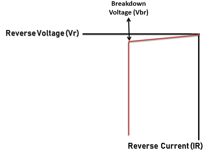 PN junction diode on Reverse bias