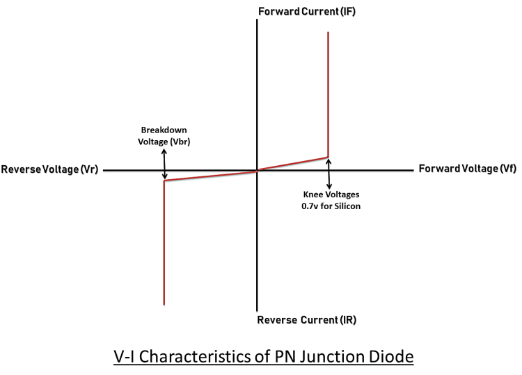 Characteristics curve of PN junction diode