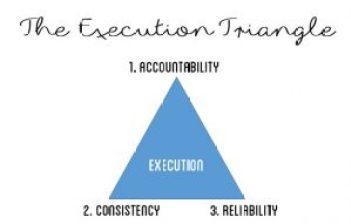 revised execution triangle