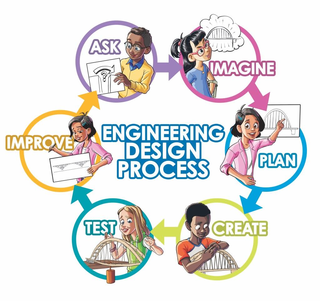 Studies Weekly Engineering Design Process