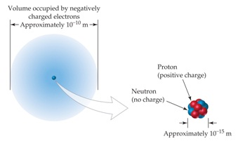 ilustrasi struktur atom