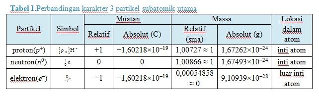 tabel perbandingan subatomik