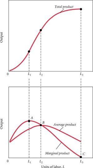 teori produksi kurva marginal