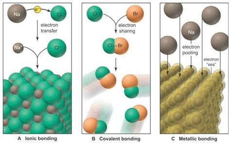 ilustrasi gambar ikatan kimia