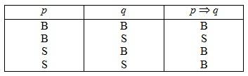 tabel implikasi