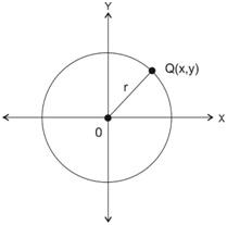 gambar persamaan lingkaran