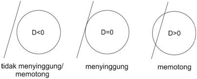 hubungan garis dengan lingkaran