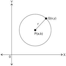 koordinat lingkaran