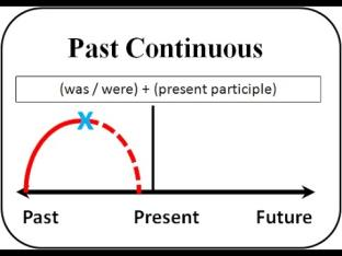 rumus past continuous tense