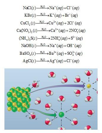 Ilustrasi pelarutan padatan senyawa ionik
