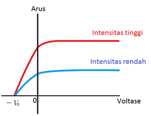 intensitas voltase