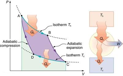 mesin carnot dan siklus carnot