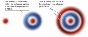 representasi orbital 1s 2s 3s