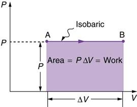 termodinamika proses isobarik