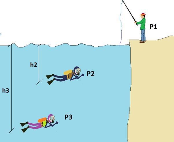 ilustrasi lanjut tekanan hidrostatis