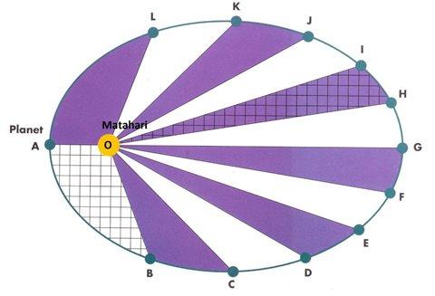 contoh soal hukum kepler