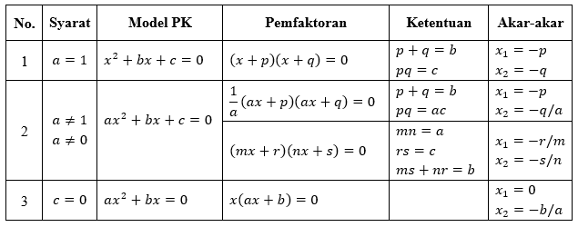 persamaan kuadrat dengan pemfaktoran
