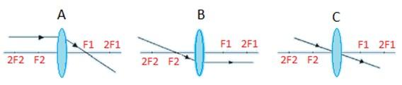 tiga sinar istimewa pada lensa cembung