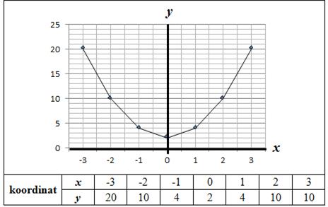 sumbu simetris dan titik puncak