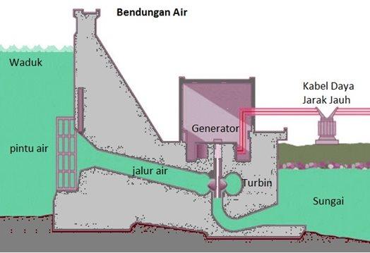 penerapan hukum kekekalan energi pada pembangkit listrik