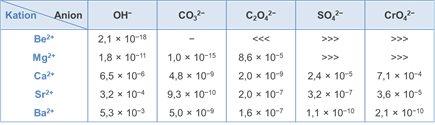 kelarutan senyawa alkali tanah