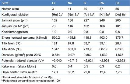 sifat sifat logam alkali