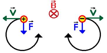 gaya lorentz dalam medan magnet