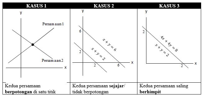 grafik dua persamaan garis