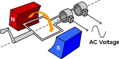 penerapan induksi elektromagnetik pada generator