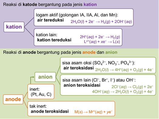 reaksi katode anode