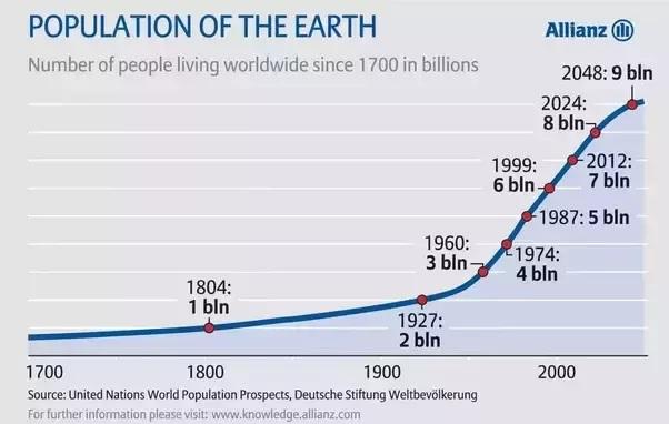 pertumbuhan penduduk faktor penyebab terjadinya perubahan sosial
