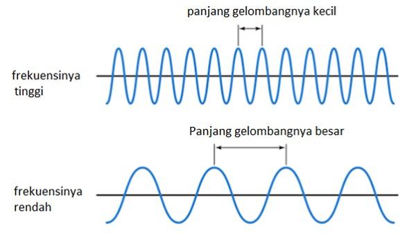 frekuensi gelombang