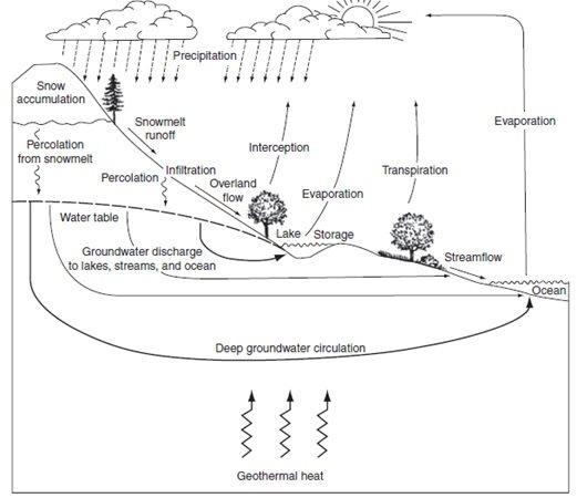 proses siklus hidrologi