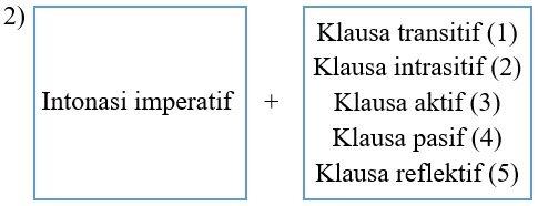 pola dan contoh kalimat simpleks