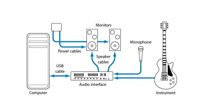 how to connect or setup an audio interface