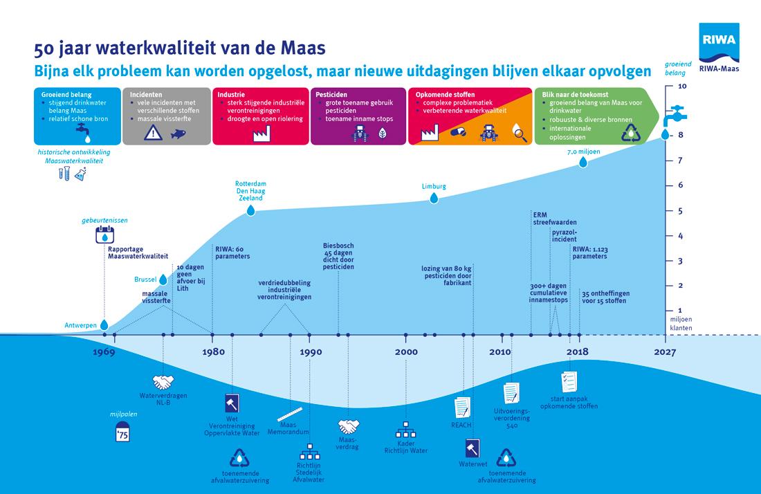 InfographicsJaarrapport_RIWA_Maas_1