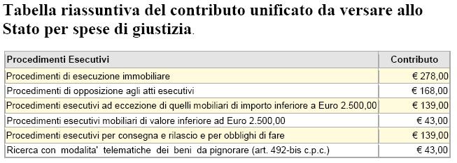 tabella riassuntiva spese di giustizia