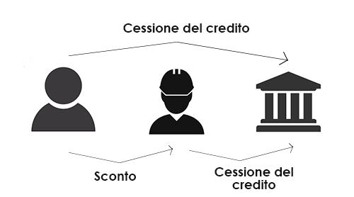 Sconto in fattura o cessione del credito