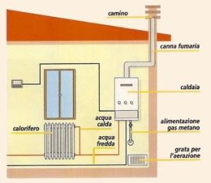 Impianto di riscaldamento e certificazione energetica - Stufe a pellet per termosifoni e acqua calda ...