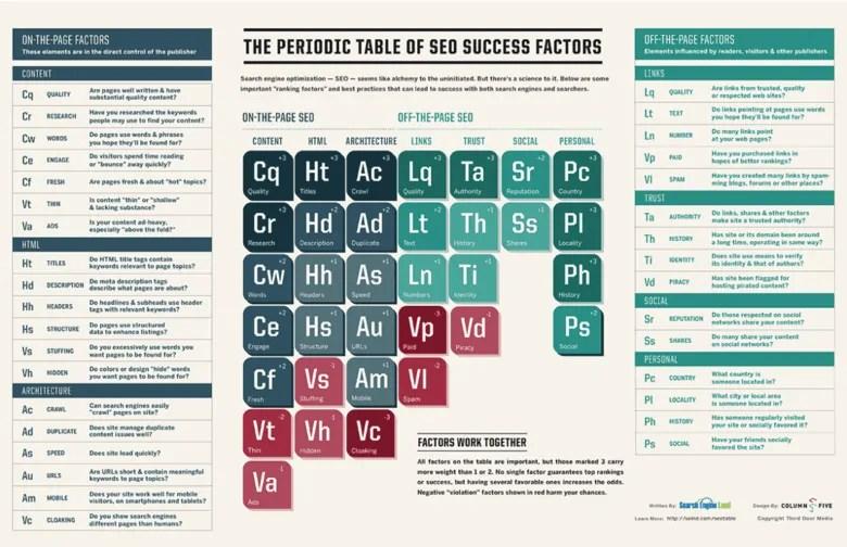 tavola periodica fattori seo 2013 SearchEngineLand