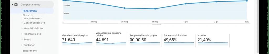 Rapporti sul comportamento degli utenti in Google Analytics.