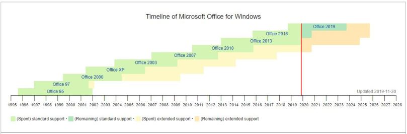 Microsoft office Timeline for Windows
