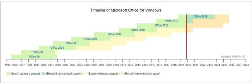 Microsoft office Timeline for Windows