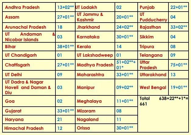 Vacancies in Navodaya Class VI 2020-21